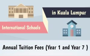 Annual Tuition Fees (Year 1 & Year 7) of International…